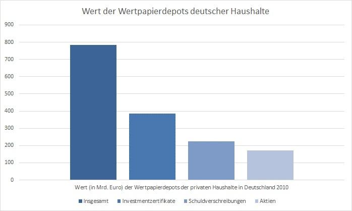 aktiendepot deutsche bank